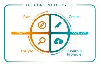 A graphic representation of the content lifecycle that includes plan, create, publish/promote, and analyze.